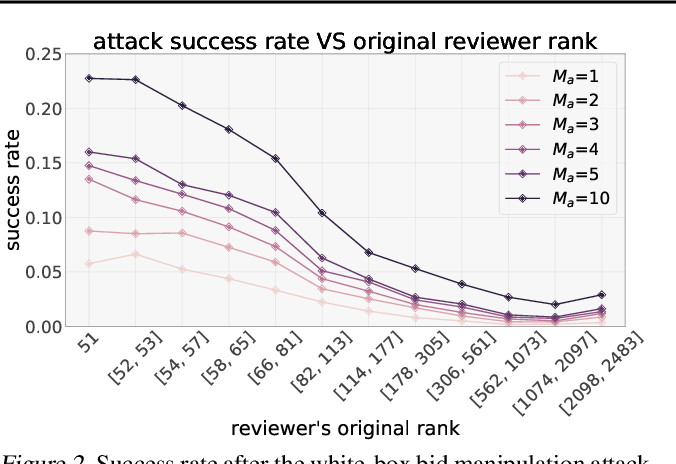 Figure 3 for Making Paper Reviewing Robust to Bid Manipulation Attacks