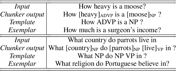 Figure 3 for Factorising Meaning and Form for Intent-Preserving Paraphrasing