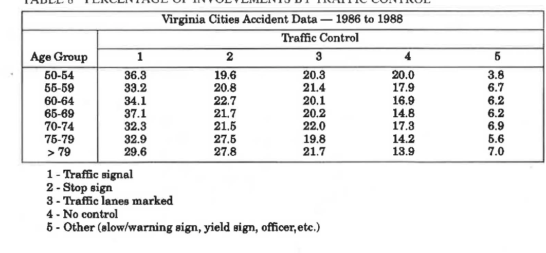 Table 10 from CHARACTERISTICS OF ACCIDENTS INVOLVING ELDERLY DRIVERS