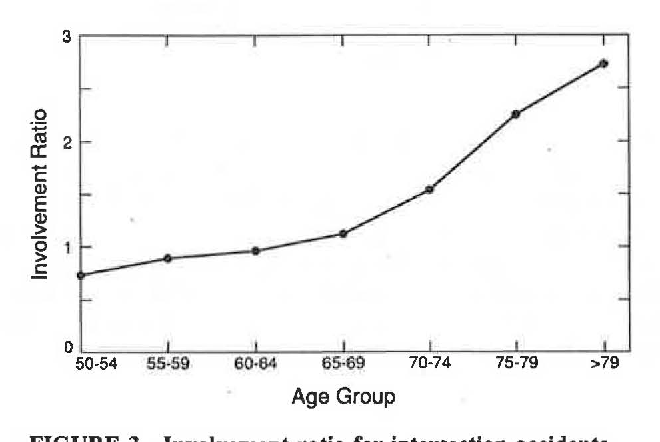 Figure 3 from CHARACTERISTICS OF ACCIDENTS INVOLVING ELDERLY DRIVERS