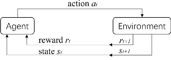Figure 1 for A selected review on reinforcement learning based control for autonomous underwater vehicles