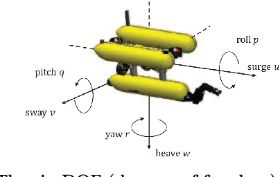 Figure 2 for A selected review on reinforcement learning based control for autonomous underwater vehicles