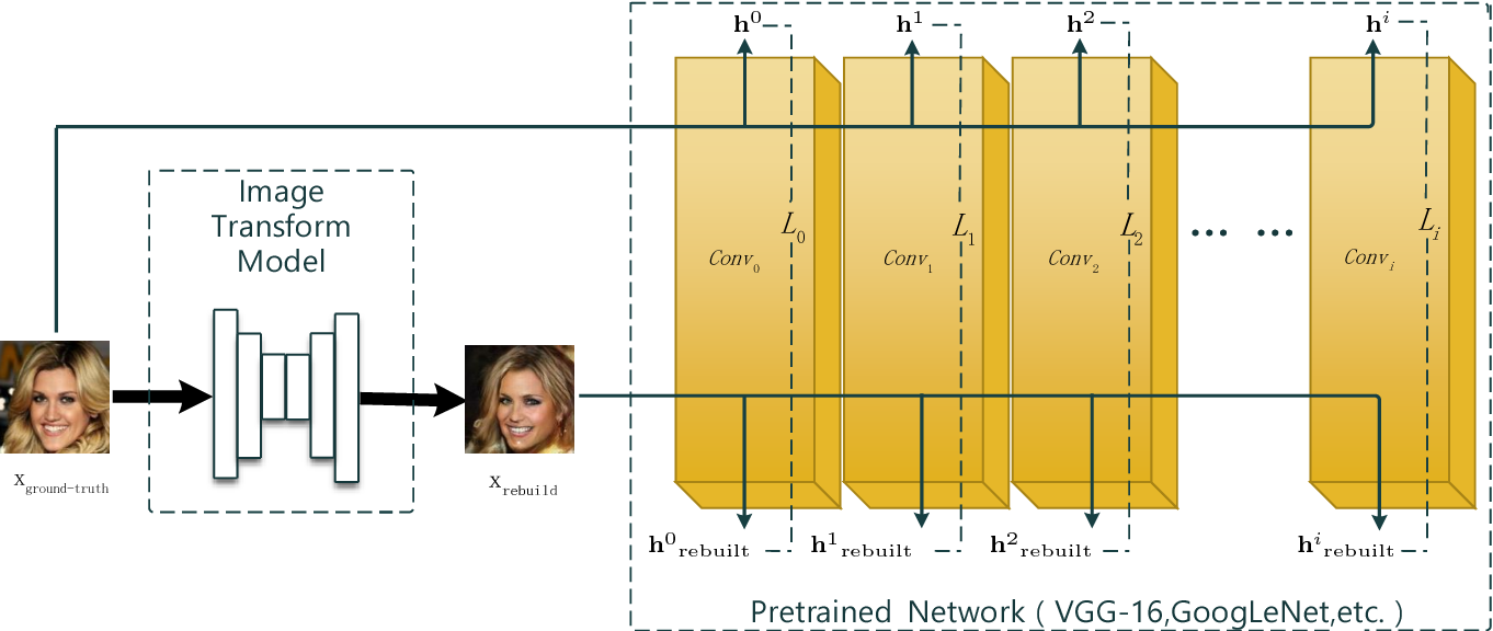 Figure 1 for Two Birds with One Stone: Transforming and Generating Facial Images with Iterative GAN