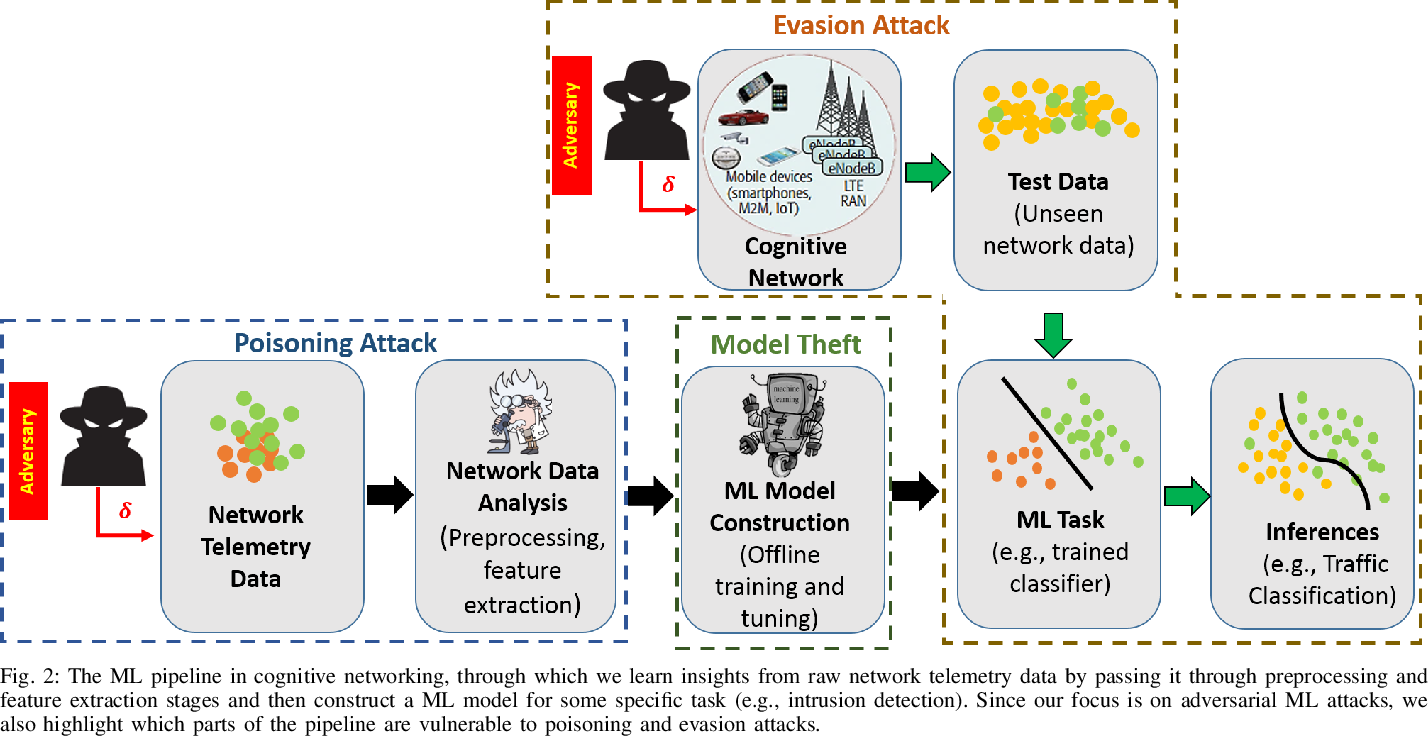 Figure 2 for The Adversarial Machine Learning Conundrum: Can The Insecurity of ML Become The Achilles' Heel of Cognitive Networks?