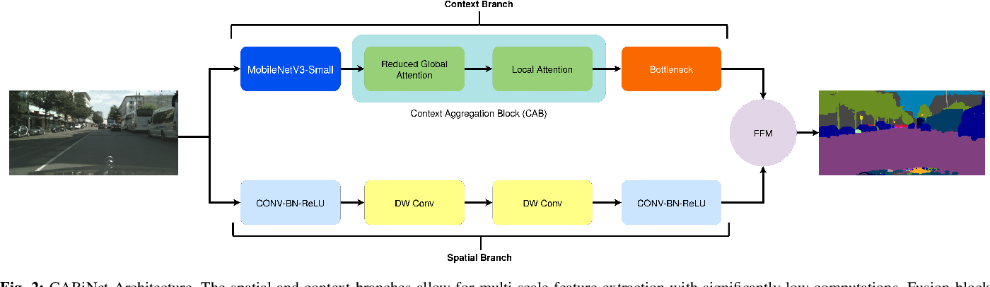 Figure 2 for CABiNet: Efficient Context Aggregation Network for Low-Latency Semantic Segmentation