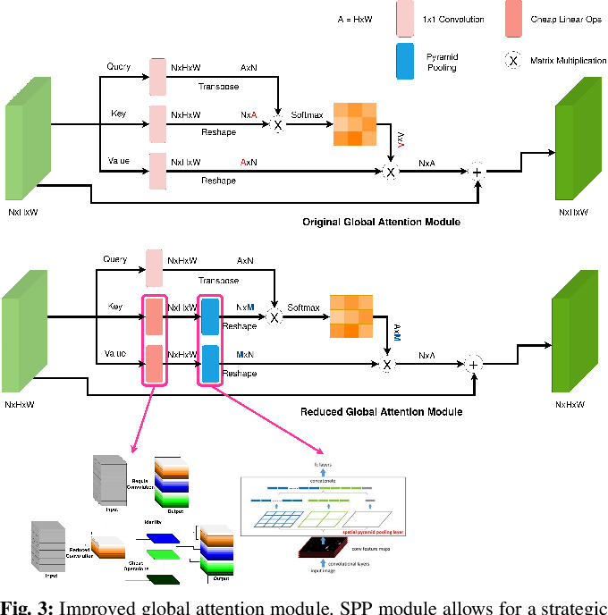 Figure 3 for CABiNet: Efficient Context Aggregation Network for Low-Latency Semantic Segmentation