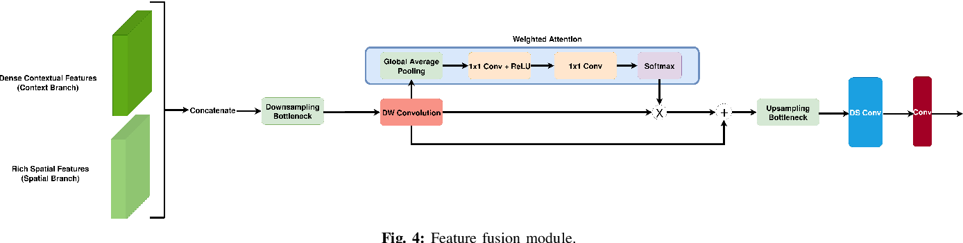 Figure 4 for CABiNet: Efficient Context Aggregation Network for Low-Latency Semantic Segmentation