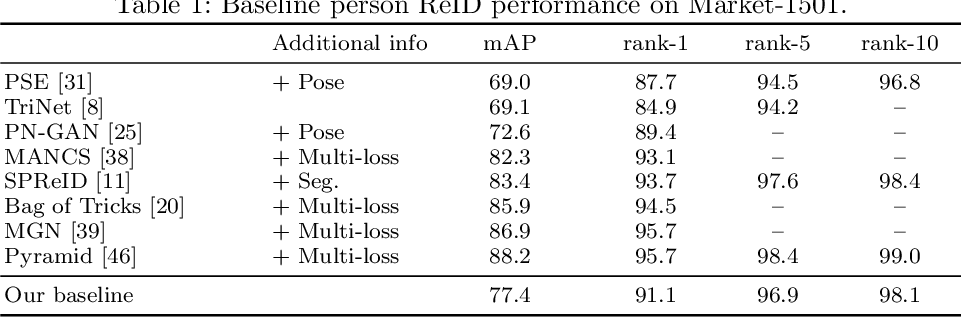 Figure 2 for Visual Person Understanding through Multi-Task and Multi-Dataset Learning