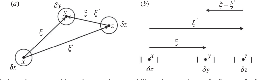 Figure 3 from spatial moment dynamics for collective cell movement figure 3 ccuart