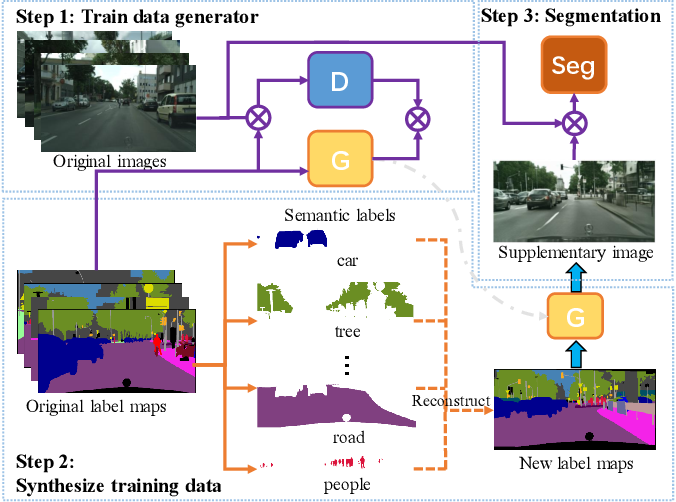 Figure 1 for Pixel Level Data Augmentation for Semantic Image Segmentation using Generative Adversarial Networks