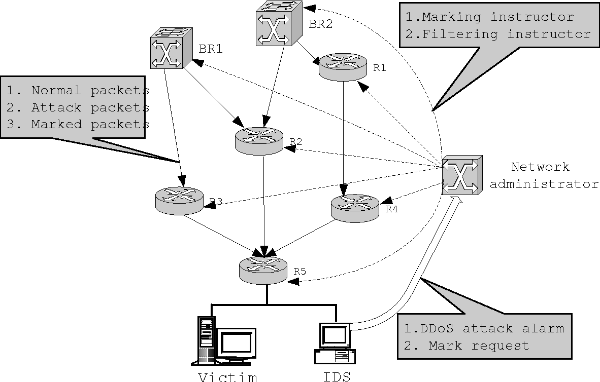 Figure 3. The architecture of the DDoS Scouter