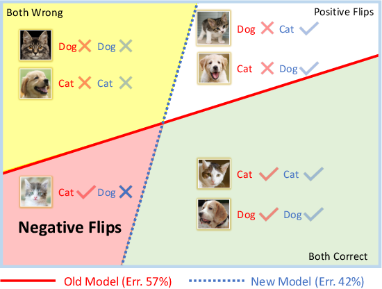Figure 1 for Positive-Congruent Training: Towards Regression-Free Model Updates