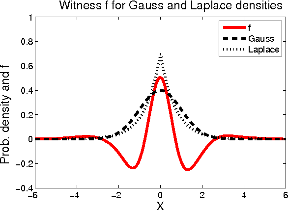 Figure 1 for A Kernel Method for the Two-Sample Problem