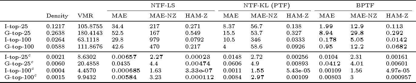 Figure 2 for Bayesian Poisson Tensor Factorization for Inferring Multilateral Relations from Sparse Dyadic Event Counts