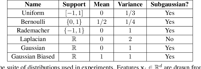 Figure 2 for Support vector machines and linear regression coincide with very high-dimensional features