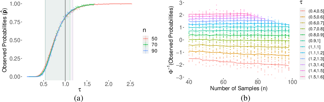 Figure 3 for Support vector machines and linear regression coincide with very high-dimensional features