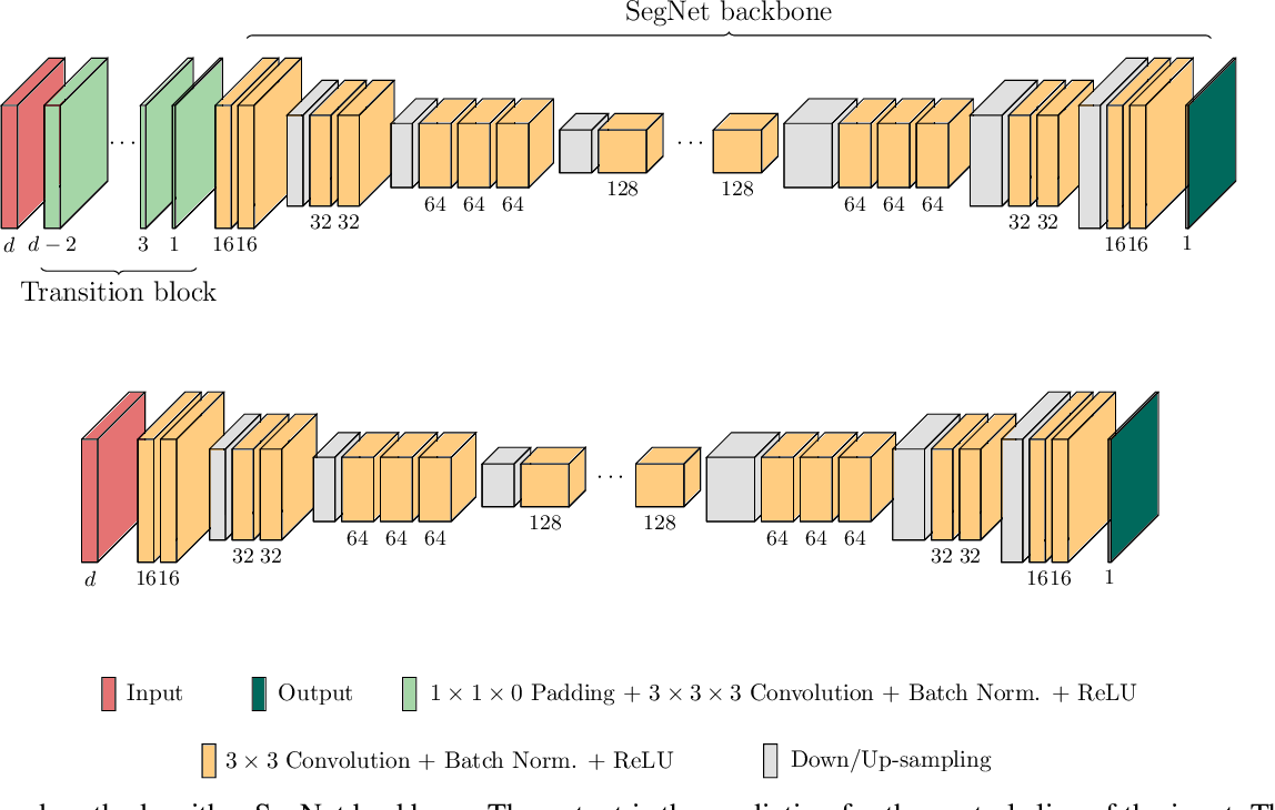 Figure 3 for Evaluation of Multi-Slice Inputs to Convolutional Neural Networks for Medical Image Segmentation