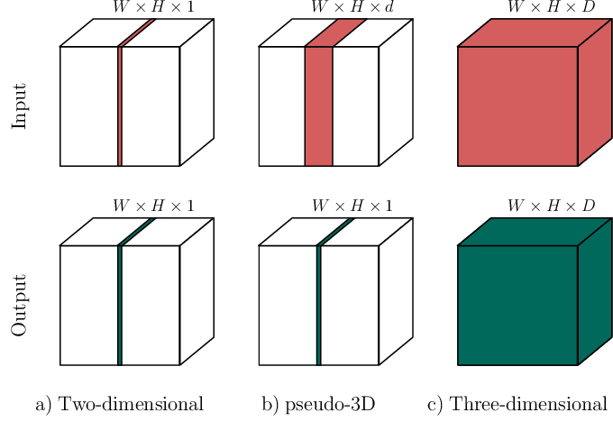 Figure 1 for Evaluation of Multi-Slice Inputs to Convolutional Neural Networks for Medical Image Segmentation