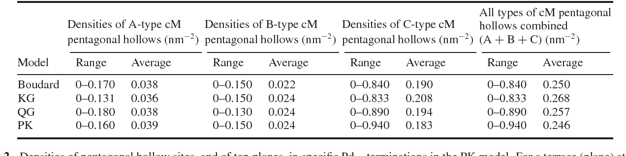 Table 1. Range of densities of cut Mackay (cM) pentagonal hollow sites in Pd-terminations, from four bulk structure models. In calculating the averages, each plane is weighted according to its area.