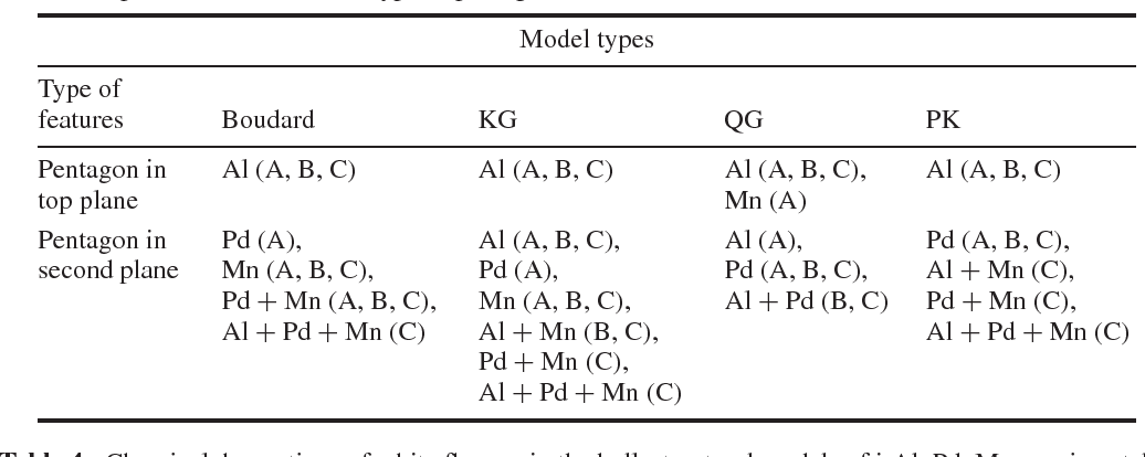 Table 3. Chemical decorations of A-, B-, and C-type pentagonal hollows from cut Mackays, in the bulk structural models of i-Al–Pd–Mn quasicrystals. The letters in parentheses denote the type of pentagonal hole.