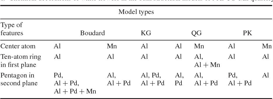 Table 4. Chemical decorations of white flowers in the bulk structural models of i-Al–Pd–Mn quasicrystals.