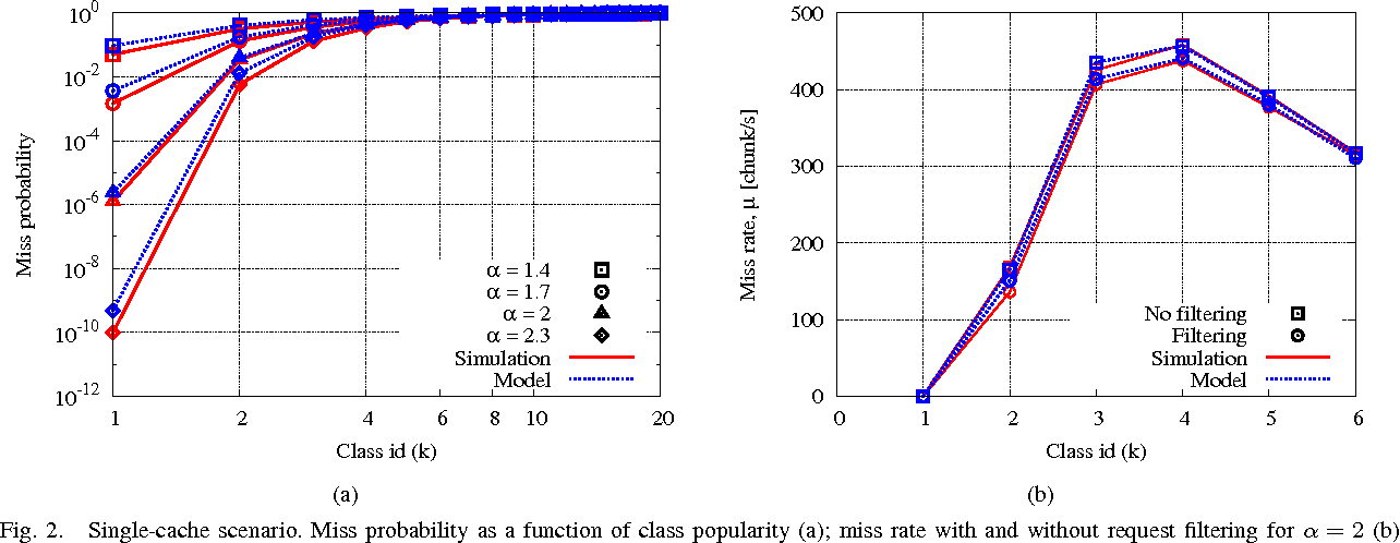 Fig. 2. Single-cache scenario. Miss probability as a function of class popularity (a); miss rate with and without request filtering for α = 2 (b).