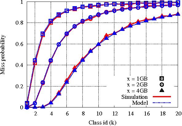 Fig. 3. Single cache scenario. Miss probability for different cache sizes.