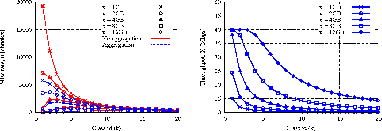 Fig. 8. Total miss rate (on the left) and mean stationary throughput (on the right) as a function of the cache size in the binary tree scenario.