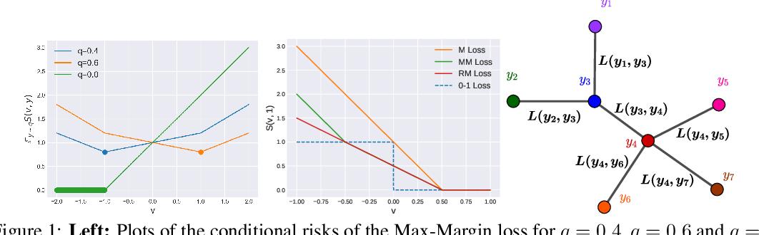 Figure 1 for Max-Margin is Dead, Long Live Max-Margin!