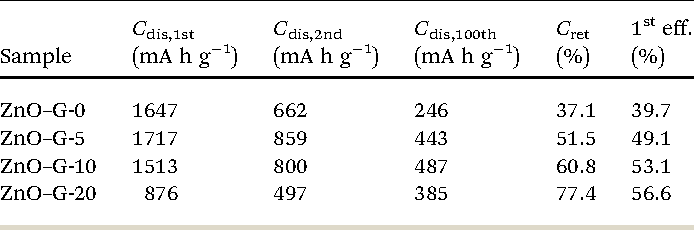 Table 1 from An alumina stabilized ZnO-graphene anode for lithium