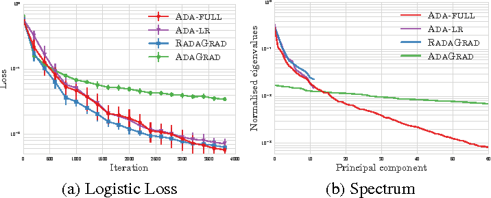 Figure 1 for Scalable Adaptive Stochastic Optimization Using Random Projections