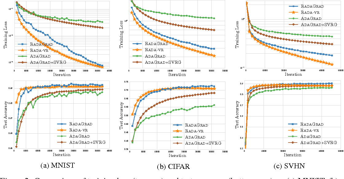 Figure 2 for Scalable Adaptive Stochastic Optimization Using Random Projections