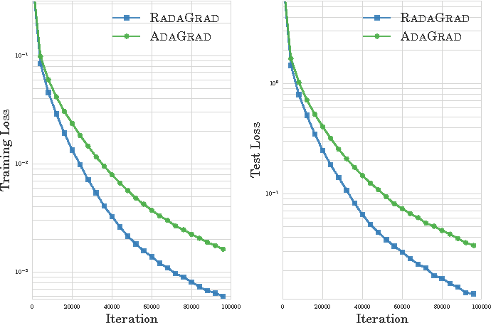Figure 3 for Scalable Adaptive Stochastic Optimization Using Random Projections