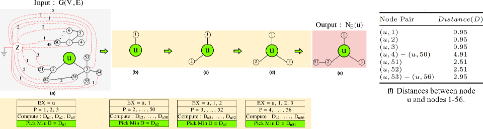 Figure 2 for RECS: Robust Graph Embedding Using Connection Subgraphs