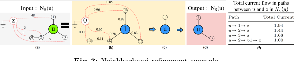 Figure 4 for RECS: Robust Graph Embedding Using Connection Subgraphs