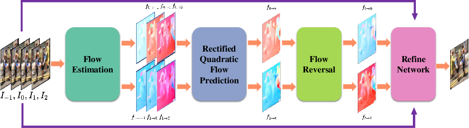 Figure 3 for Enhanced Quadratic Video Interpolation
