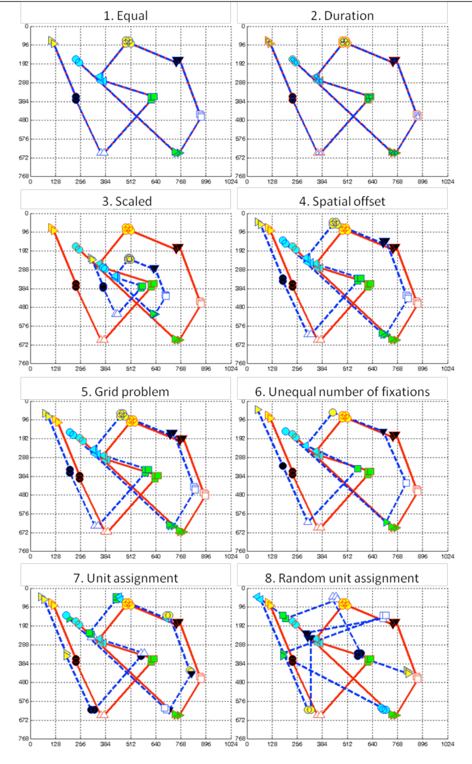 Figure 6. Artificial scanpaths for method comparisons. Red lines and red marker outlines belong to path 1, and blue lines and blue marker outlines belong to path 2. Marker shapes and face colors indicate assignment of corresponding fixations to functional units (1=yellow triangle, 2=black circle, 3=white triangle, 4=green square, 5=blue triangle, 6=yellow circle, 7=black triangle, 8=white square, 9=green triangle, 10=blue circle). Fixation durations are symbol-