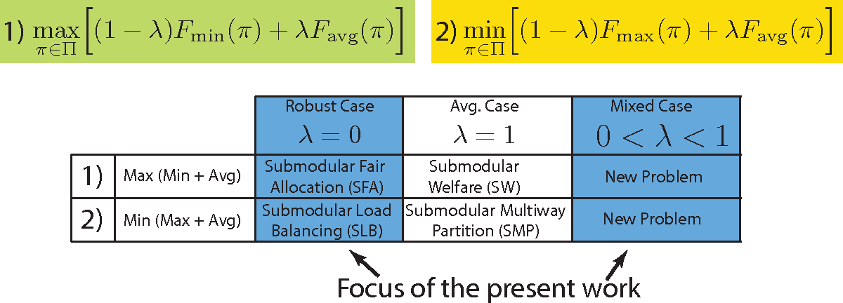 Figure 2 for Mixed Robust/Average Submodular Partitioning: Fast Algorithms, Guarantees, and Applications to Parallel Machine Learning and Multi-Label Image Segmentation