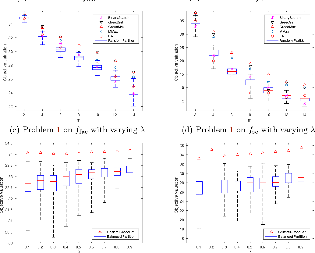 Figure 4 for Mixed Robust/Average Submodular Partitioning: Fast Algorithms, Guarantees, and Applications to Parallel Machine Learning and Multi-Label Image Segmentation