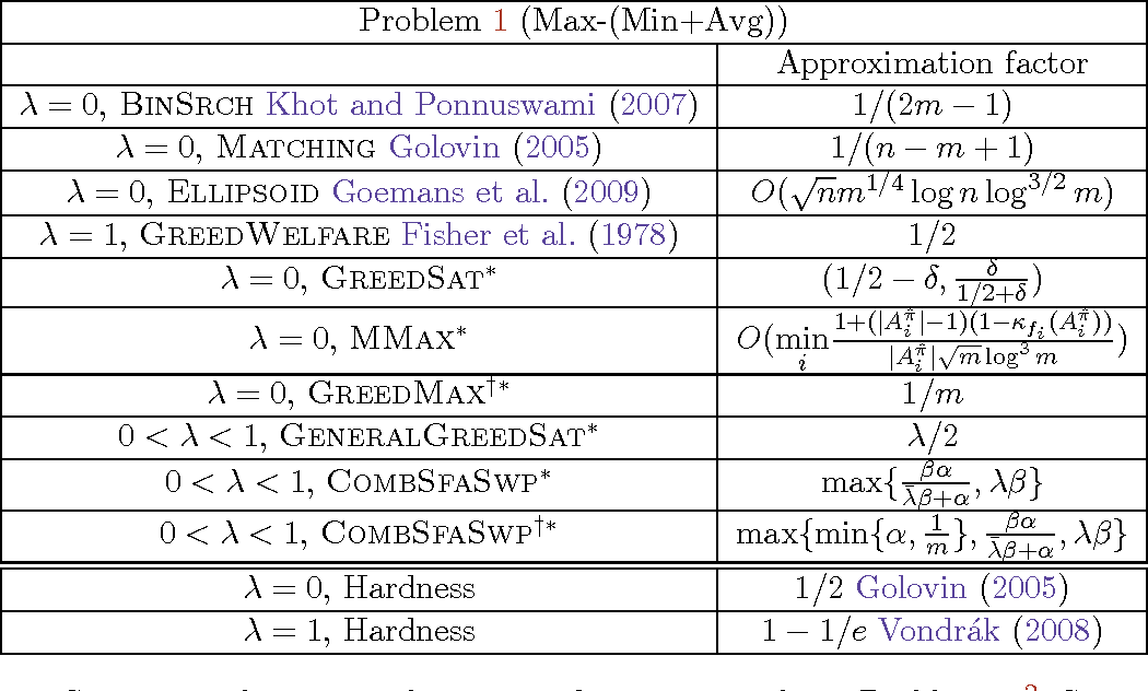 Figure 1 for Mixed Robust/Average Submodular Partitioning: Fast Algorithms, Guarantees, and Applications to Parallel Machine Learning and Multi-Label Image Segmentation