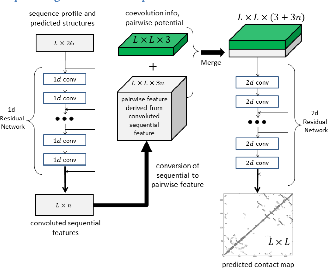 Figure 1 for Accurate De Novo Prediction of Protein Contact Map by Ultra-Deep Learning Model