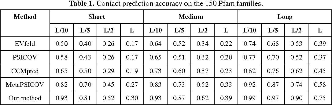 Figure 2 for Accurate De Novo Prediction of Protein Contact Map by Ultra-Deep Learning Model