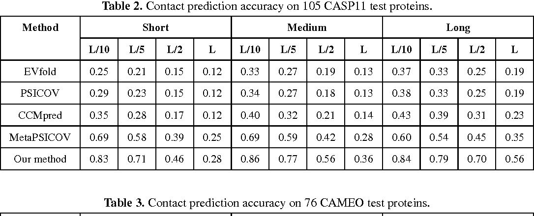 Figure 3 for Accurate De Novo Prediction of Protein Contact Map by Ultra-Deep Learning Model