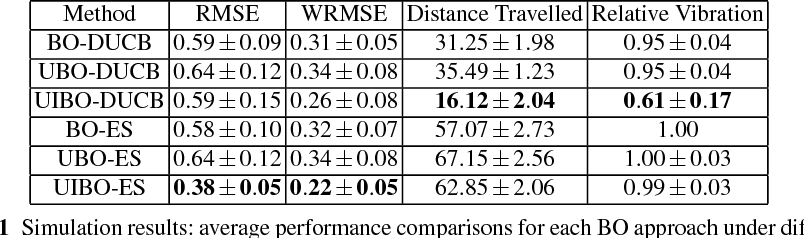 Figure 2 for Bayesian Optimisation for Safe Navigation under Localisation Uncertainty