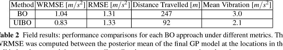 Figure 4 for Bayesian Optimisation for Safe Navigation under Localisation Uncertainty