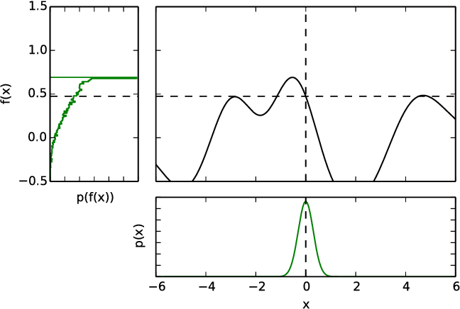 Figure 1 for Bayesian Optimisation for Safe Navigation under Localisation Uncertainty