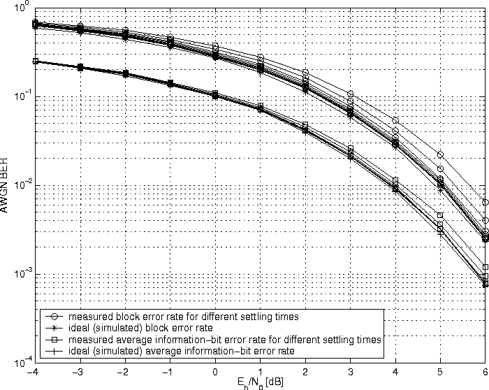 Figure 6: Measured BER curves for different settling-times: 0.1 ms, 0.2