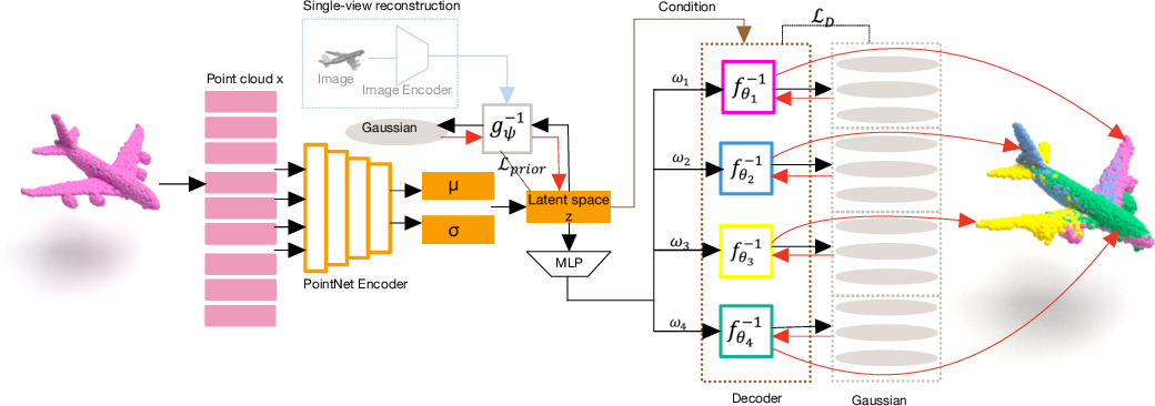 Figure 2 for Go with the Flows: Mixtures of Normalizing Flows for Point Cloud Generation and Reconstruction