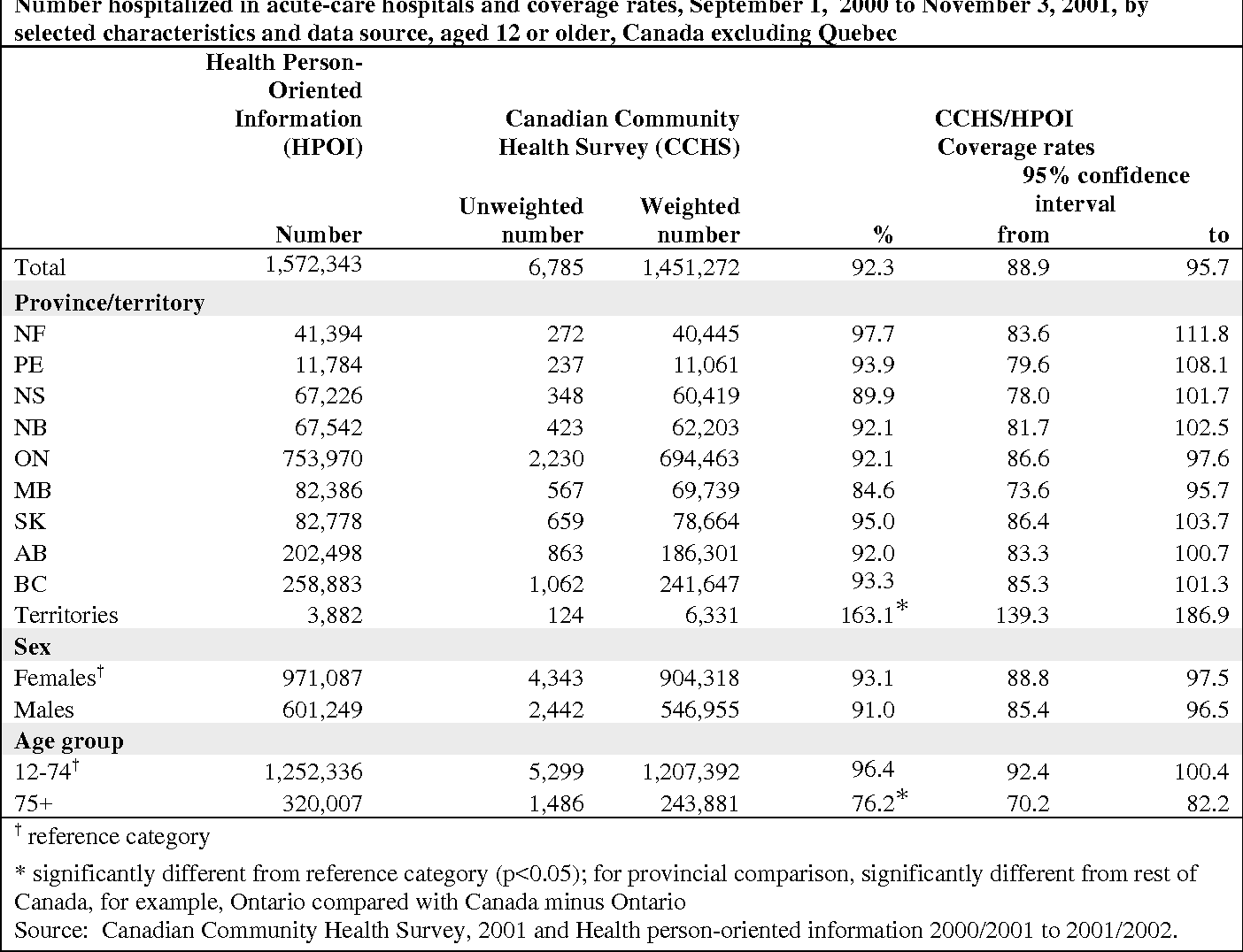 Table 3-1 Number hospitalized in acute-care hospitals and coverage rates, September 1, 2000 to November 3, 2001, by selected characteristics and data source, aged 12 or older, Canada excluding Quebec
