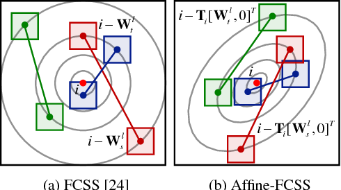Figure 3 for DCTM: Discrete-Continuous Transformation Matching for Semantic Flow